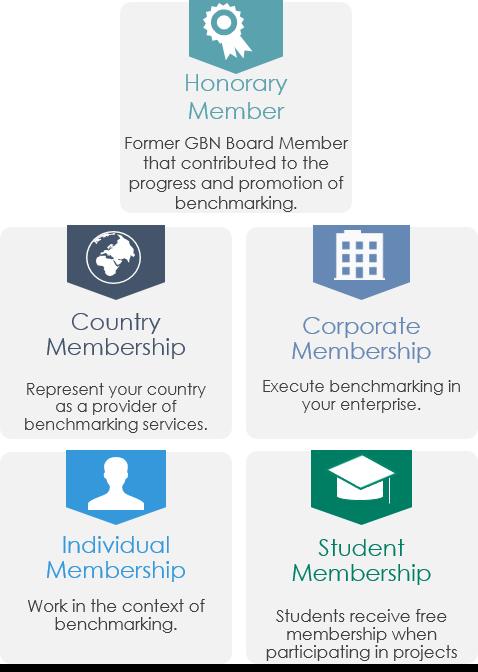 GBN Membership Models