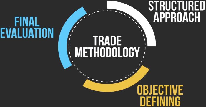 TRADE methodology